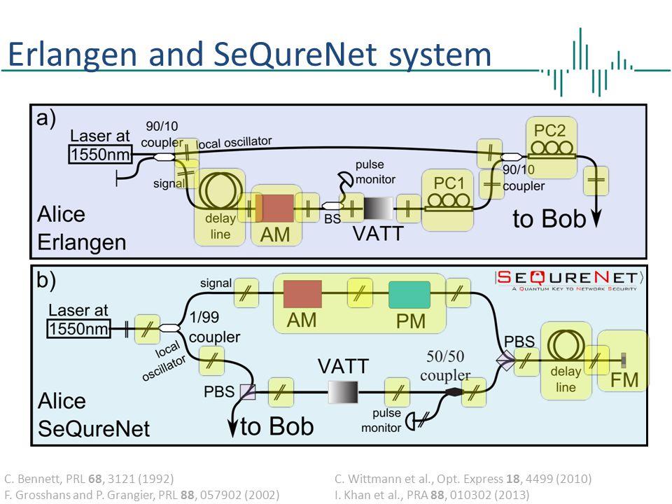 Erlangen and SeQureNet system C.Bennett, PRL 68, 3121 (1992) F.