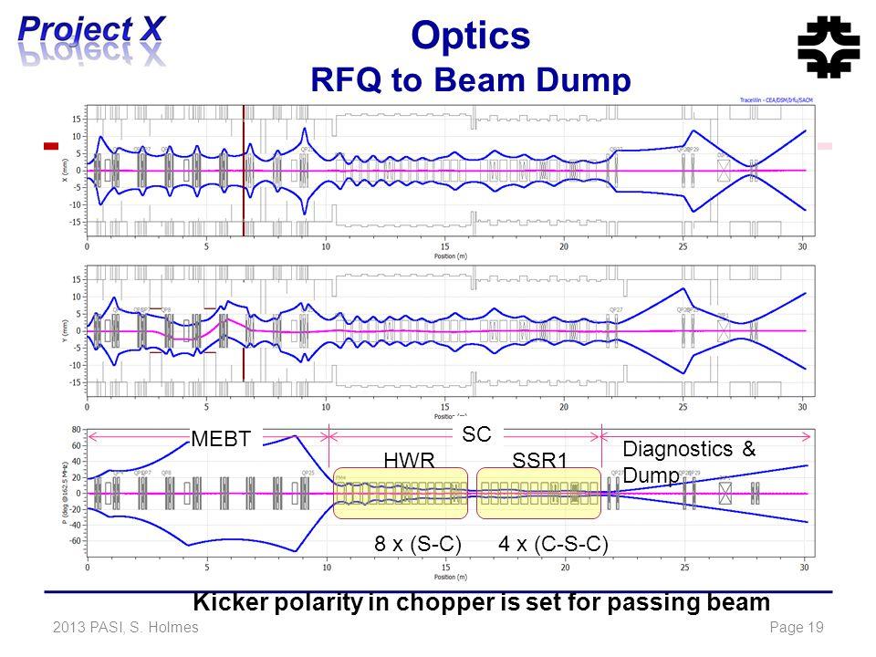 Optics RFQ to Beam Dump 2013 PASI, S.