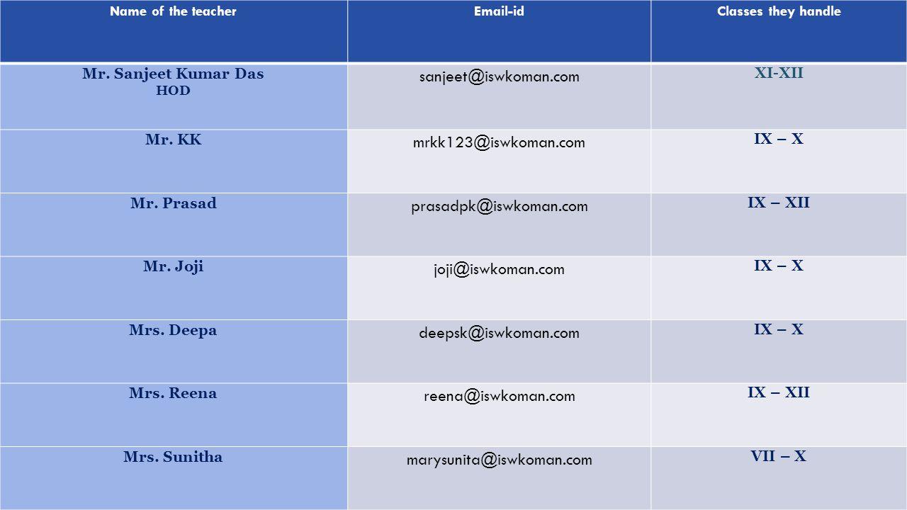 Name of the teacherEmail-idClasses they handle Mr. Sanjeet Kumar Das HOD sanjeet@iswkoman.com XI-XII Mr. KK mrkk123@iswkoman.com IX – X Mr. Prasad pra