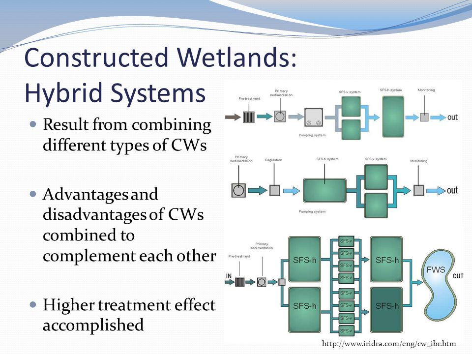 Constructed Wetlands: Hybrid Systems Result from combining different types of CWs Advantages and disadvantages of CWs combined to complement each other Higher treatment effect accomplished http://www.iridra.com/eng/cw_ibr.htm