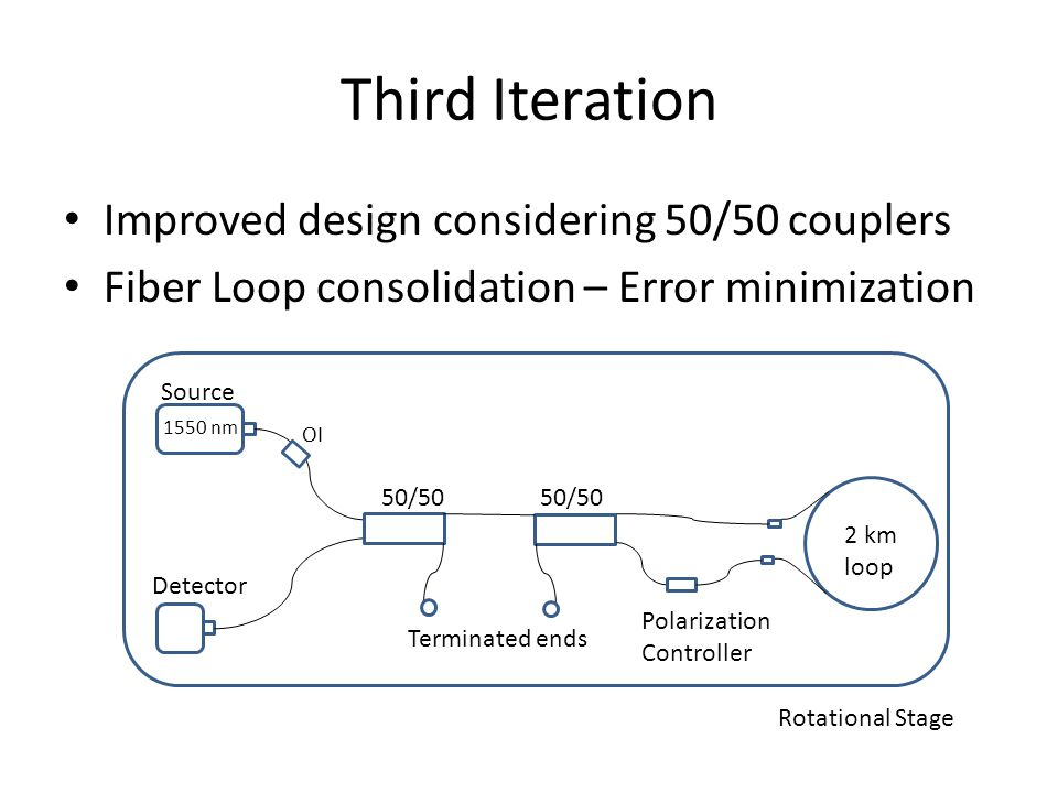 Third Iteration Improved design considering 50/50 couplers Fiber Loop consolidation – Error minimization Source 1550 nm 50/50 Detector Terminated ends