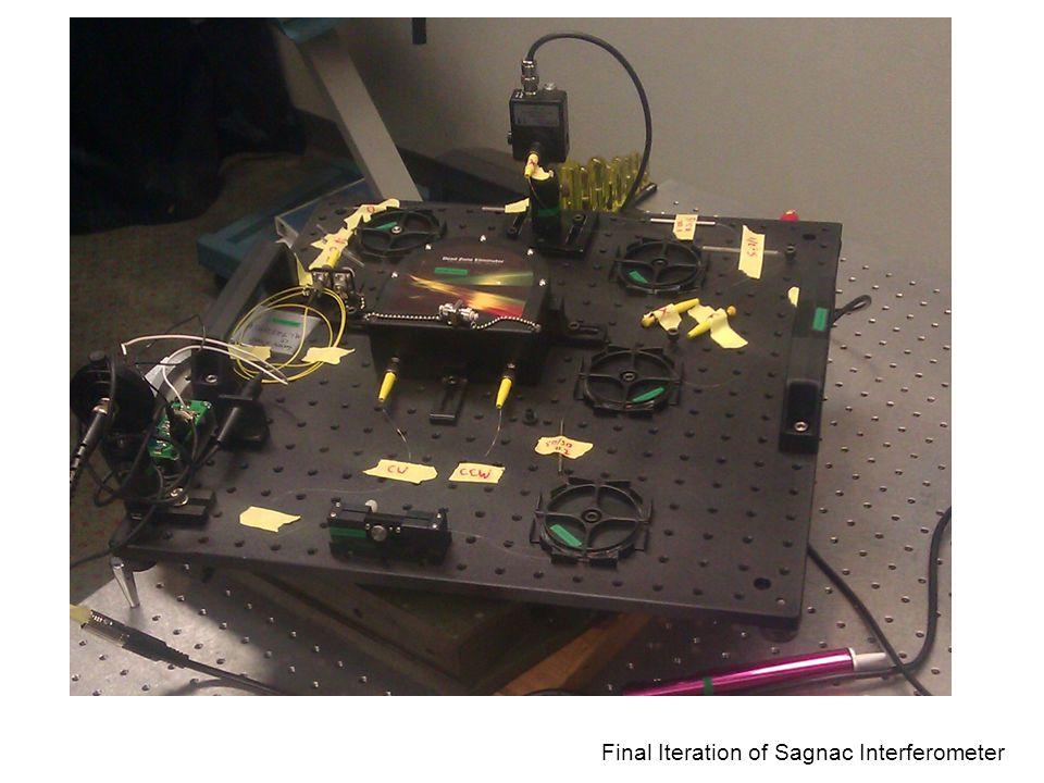 Final Iteration of Sagnac Interferometer