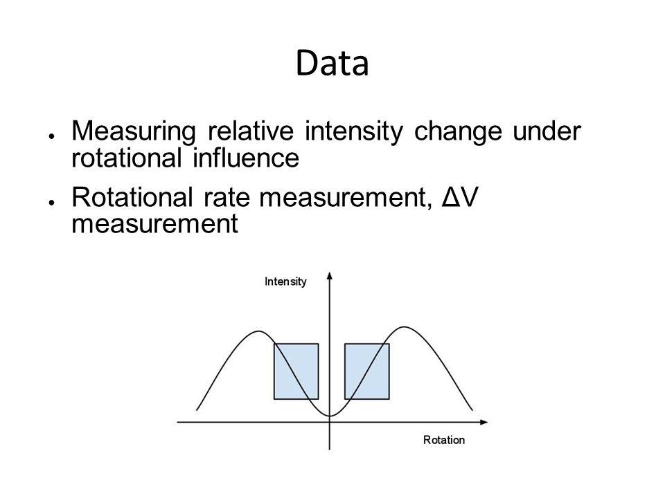 Data ● Measuring relative intensity change under rotational influence ● Rotational rate measurement, ΔV measurement