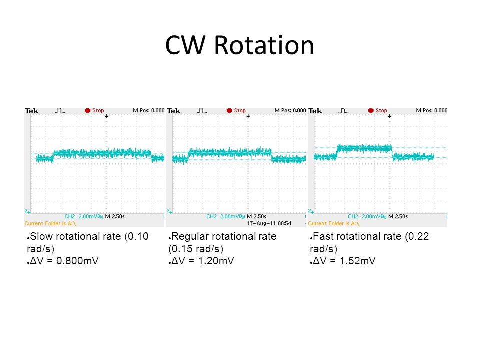 CW Rotation ● Slow rotational rate (0.10 rad/s) ● ΔV = 0.800mV ● Regular rotational rate (0.15 rad/s) ● ΔV = 1.20mV ● Fast rotational rate (0.22 rad/s