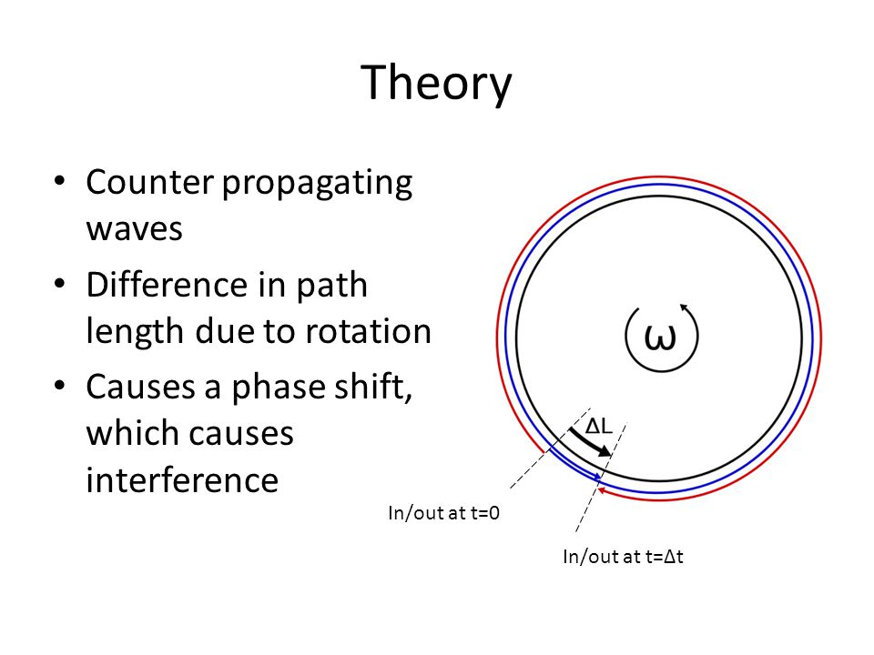 Theory Counter propagating waves Difference in path length due to rotation Causes a phase shift, which causes interference In/out at t=0 In/out at t=Δ