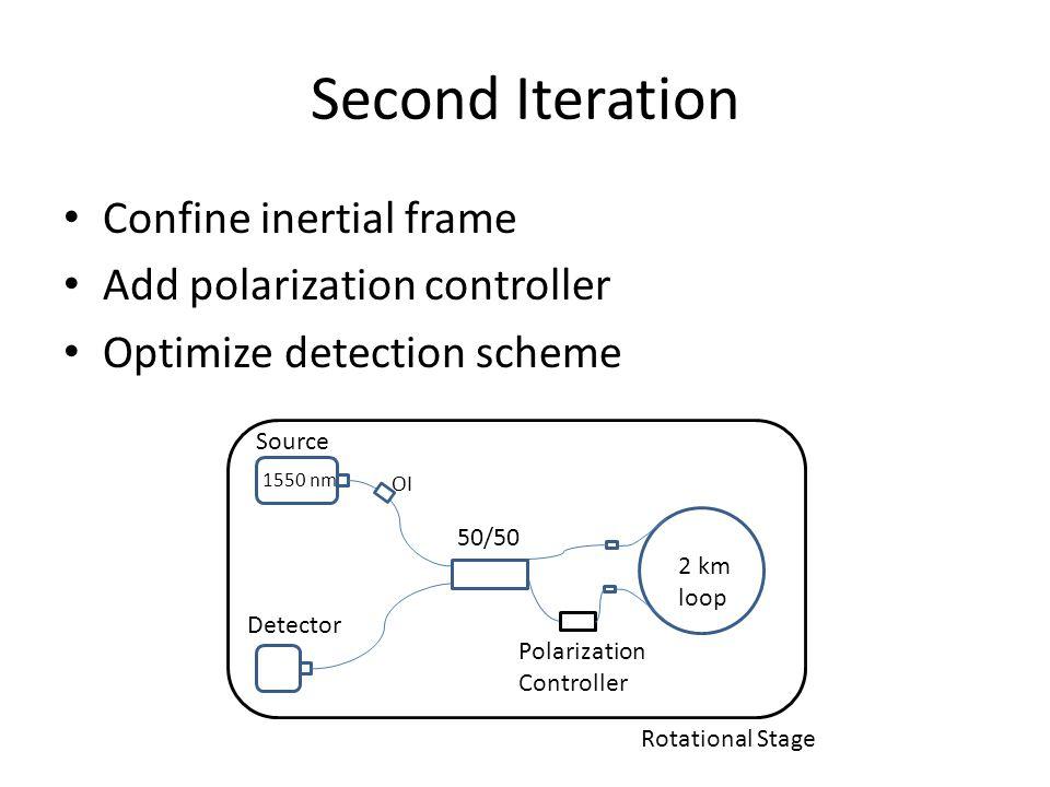 Second Iteration Confine inertial frame Add polarization controller Optimize detection scheme Source 1550 nm 50/50 Detector 2 km loop Polarization Con