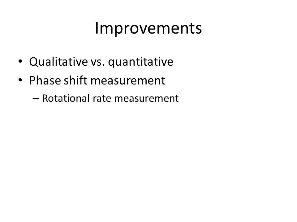 Improvements Qualitative vs. quantitative Phase shift measurement – Rotational rate measurement