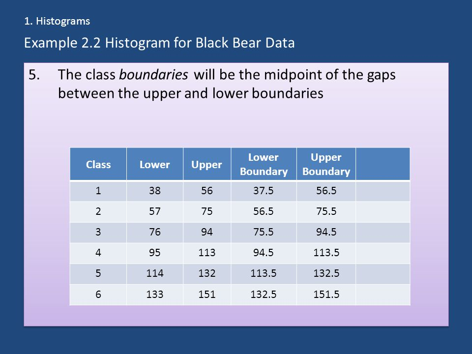 Example 2.2 Histogram for Black Bear Data 5.The class boundaries will be the midpoint of the gaps between the upper and lower boundaries 1.