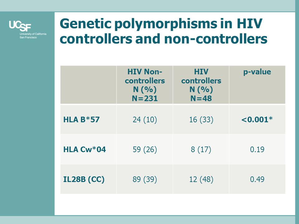 Genetic polymorphisms in HIV controllers and non-controllers HIV Non- controllers N (%) N=231 HIV controllers N (%) N=48 p-value HLA B*5724 (10)16 (33