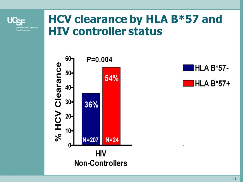 HCV clearance by HLA B*57 and HIV controller status 11 P=0.004