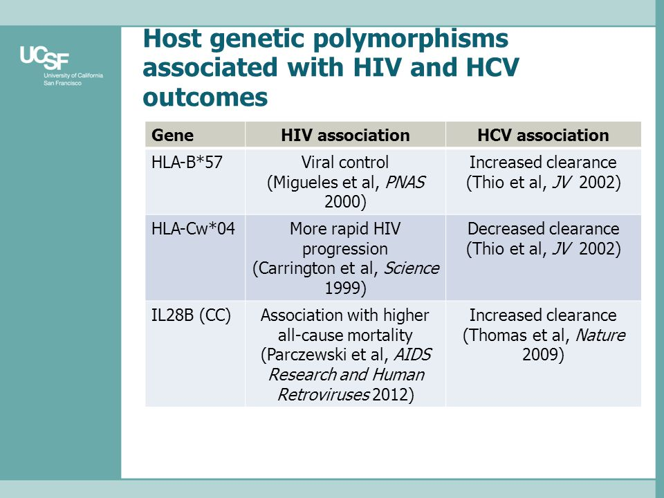 Host genetic polymorphisms associated with HIV and HCV outcomes GeneHIV associationHCV association HLA-B*57Viral control (Migueles et al, PNAS 2000) I