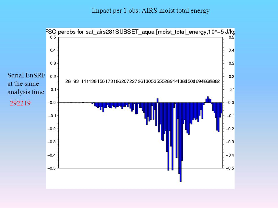 Impact per 1 obs: AIRS moist total energy Serial EnSRF at the same analysis time 292219