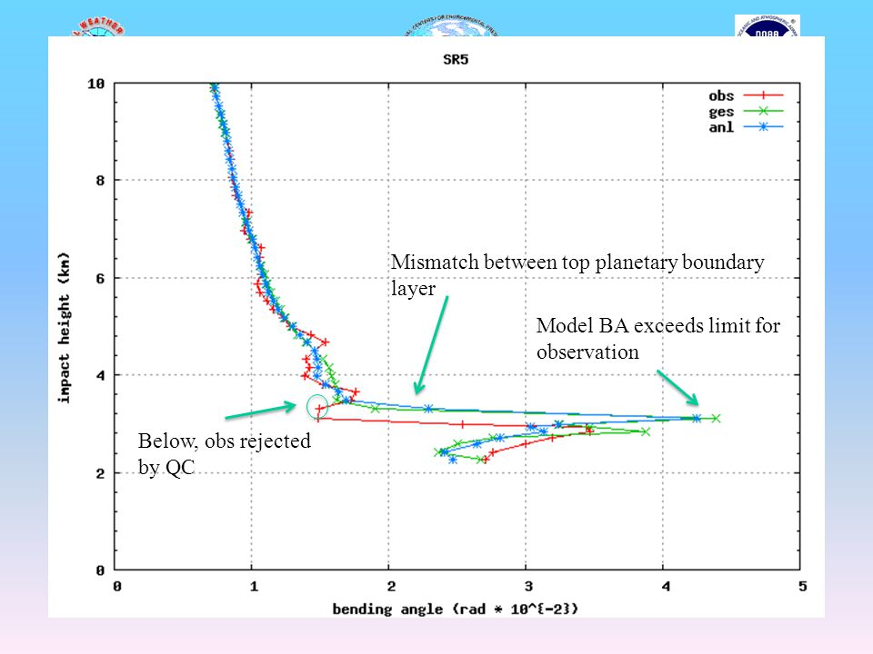 Model BA exceeds limit for observation Below, obs rejected by QC Mismatch between top planetary boundary layer