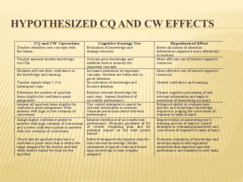 HYPOTHESIZED CQ AND CW EFFECTS