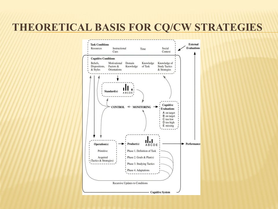 THEORETICAL BASIS FOR CQ/CW STRATEGIES
