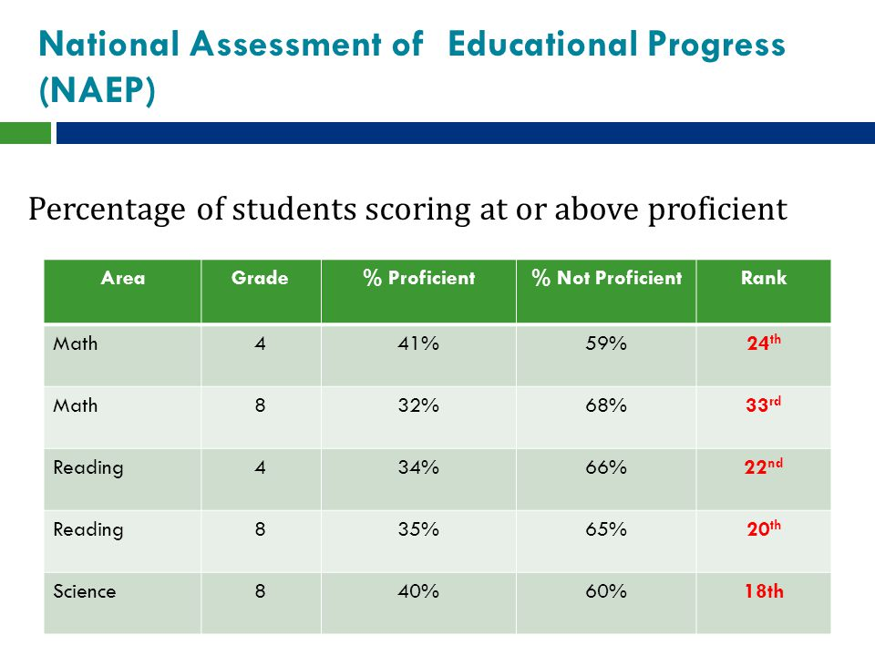 National Assessment of Educational Progress (NAEP) Percentage of students scoring at or above proficient AreaGrade% Proficient% Not ProficientRank Math441%59%24 th Math832%68%33 rd Reading434%66%22 nd Reading835%65%20 th Science840%60%18th