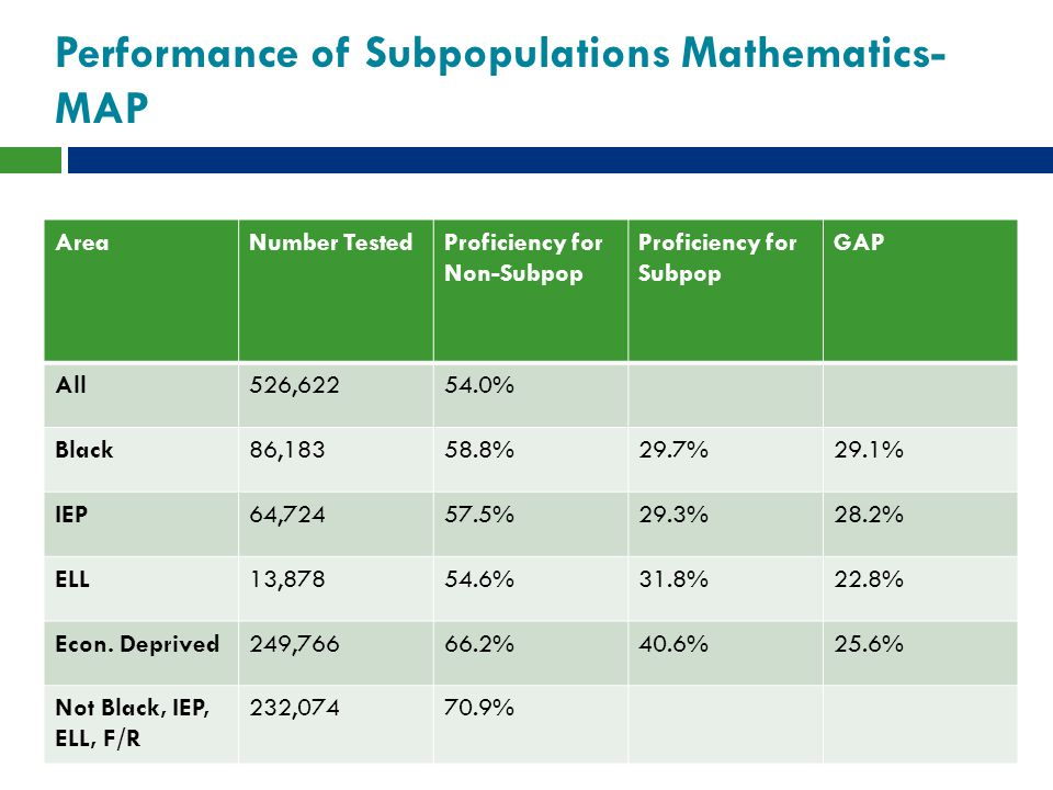 Performance of Subpopulations Mathematics- MAP AreaNumber TestedProficiency for Non-Subpop Proficiency for Subpop GAP All526,62254.0% Black86,18358.8%29.7%29.1% IEP64,72457.5%29.3%28.2% ELL13,87854.6%31.8%22.8% Econ.