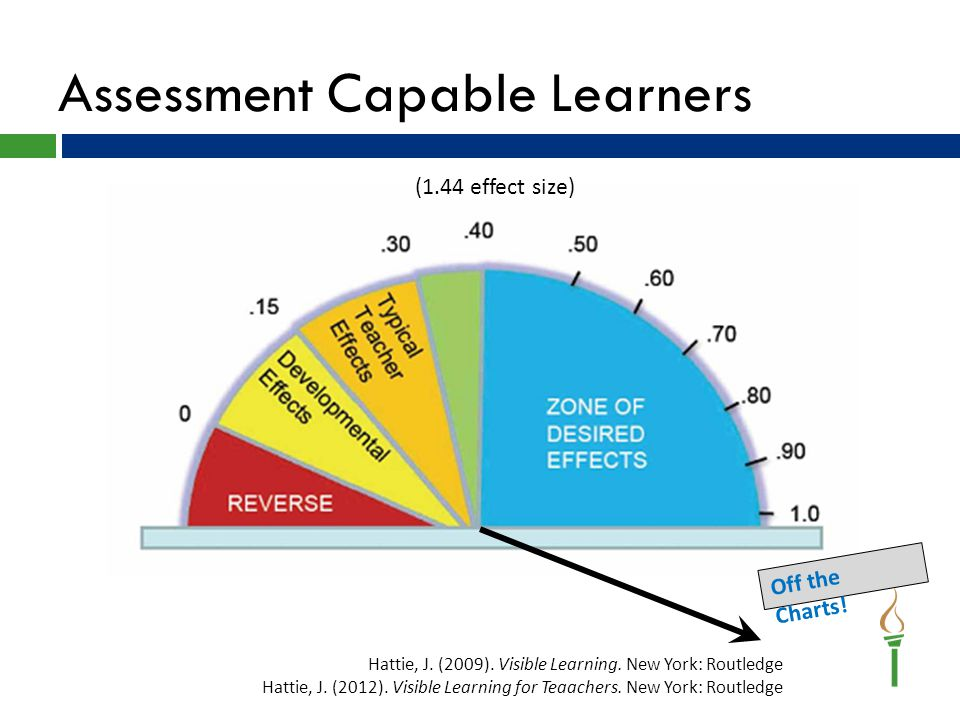 Assessment Capable Learners Hattie, J. (2009). Visible Learning.