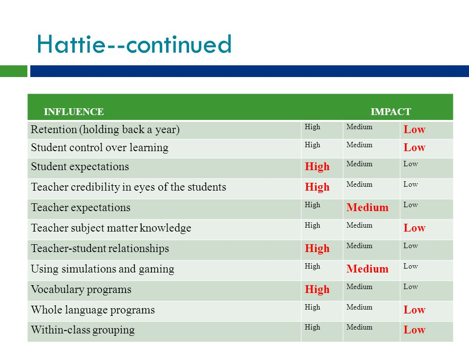 Hattie--continued INFLUENCE IMPACT Retention (holding back a year) HighMedium Low Student control over learning HighMedium Low Student expectationsHigh MediumLow Teacher credibility in eyes of the studentsHigh MediumLow Teacher expectations High Medium Low Teacher subject matter knowledge HighMedium Low Teacher-student relationshipsHigh MediumLow Using simulations and gaming High Medium Low Vocabulary programsHigh MediumLow Whole language programs HighMedium Low Within-class grouping HighMedium Low