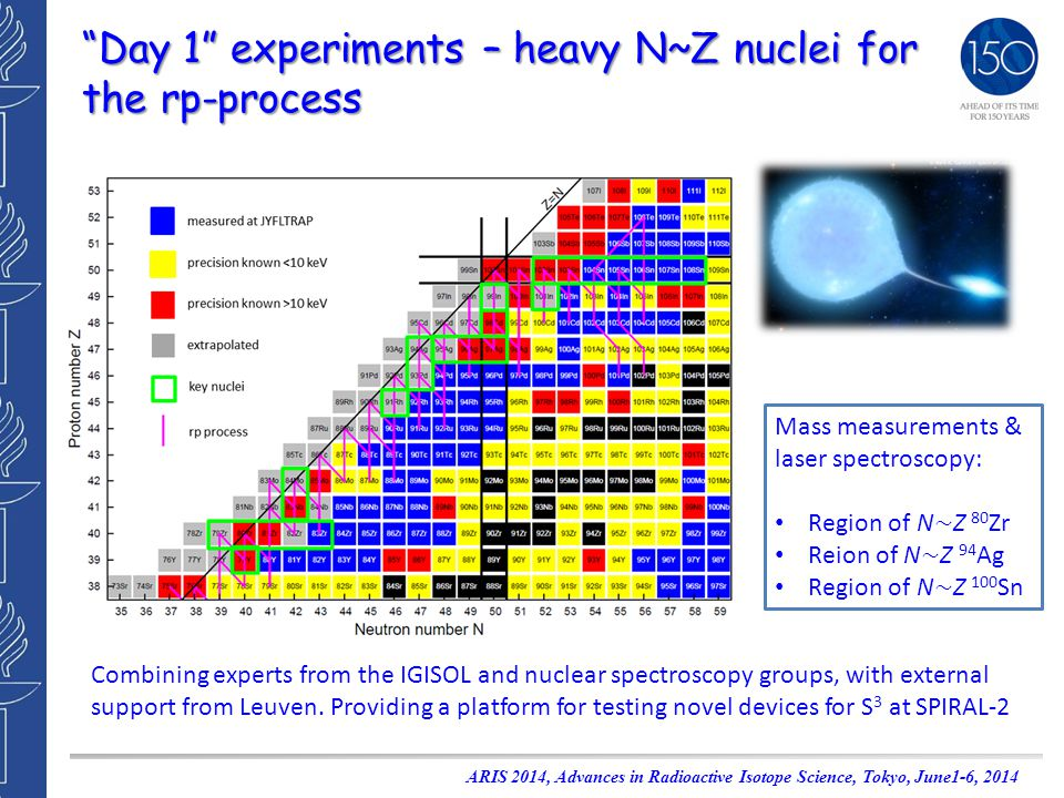 Day 1 experiments – heavy N~Z nuclei for the rp-process ARIS 2014, Advances in Radioactive Isotope Science, Tokyo, June1-6, 2014 Mass measurements & laser spectroscopy: Region of N ~ Z 80 Zr Reion of N ~ Z 94 Ag Region of N ~ Z 100 Sn Combining experts from the IGISOL and nuclear spectroscopy groups, with external support from Leuven.