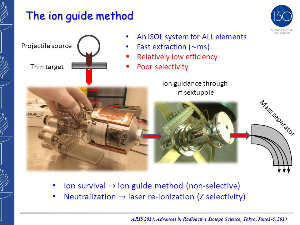 The ion guide method An ISOL system for ALL elements Fast extraction ( ~ ms)  Relatively low efficiency  Poor selectivity Projectile source Thin target Mass separator Ion guidance through rf sextupole Ion survival → ion guide method (non-selective) Neutralization → laser re-ionization (Z selectivity) ARIS 2014, Advances in Radioactive Isotope Science, Tokyo, June1-6, 2014
