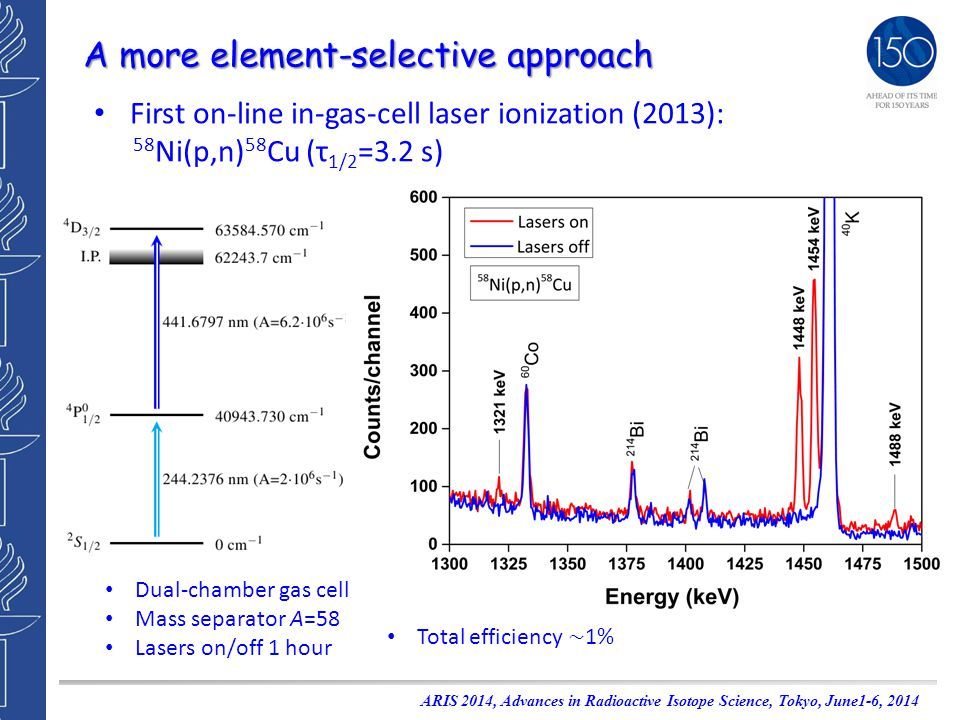A more element-selective approach First on-line in-gas-cell laser ionization (2013): 58 Ni(p,n) 58 Cu (τ 1/2 =3.2 s) Dual-chamber gas cell Mass separator A=58 Lasers on/off 1 hour ARIS 2014, Advances in Radioactive Isotope Science, Tokyo, June1-6, 2014 Total efficiency ~ 1%