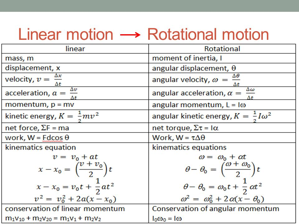 Linear motion Rotational motion