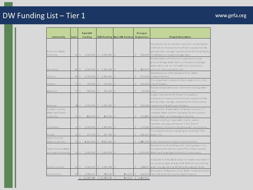 DW Funding List – Tier 1 www.gefa.org