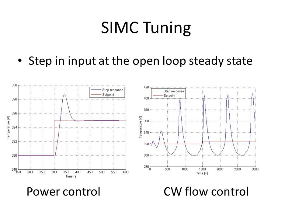 Linearization and Transfer Functions Identify the operating point (x 0, u 0 ) TF linking T and u (cooling power or CW flow rate) Power control CW flow control
