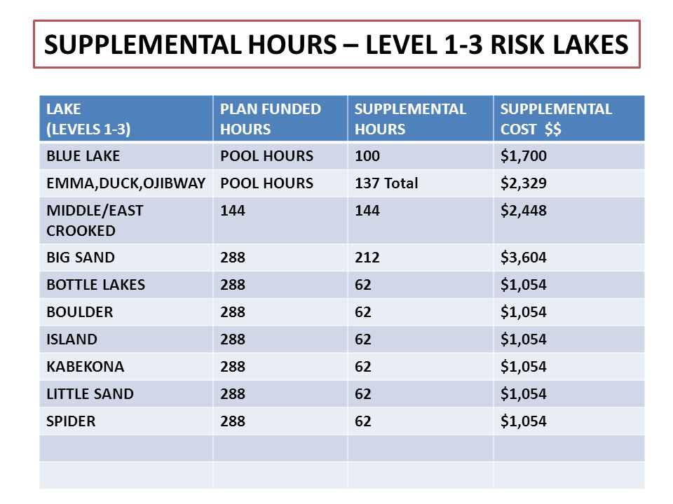 SUPPLEMENTAL HOURS – LEVEL 1-3 RISK LAKES LAKE (LEVELS 1-3) PLAN FUNDED HOURS SUPPLEMENTAL HOURS SUPPLEMENTAL COST $$ BLUE LAKEPOOL HOURS100$1,700 EMM