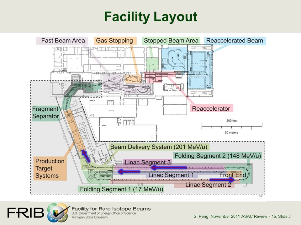 Facility Layout, Slide 3S. Peng, November 2011 ASAC Review - 16