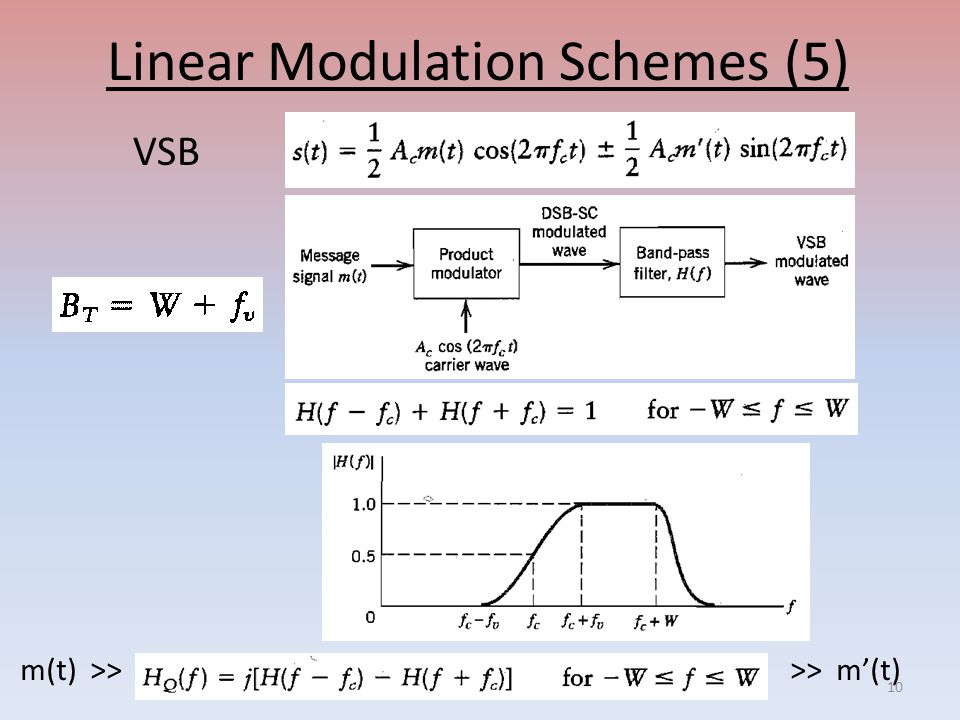 Linear Modulation Schemes (5) VSB m(t) >> >> m'(t) 10