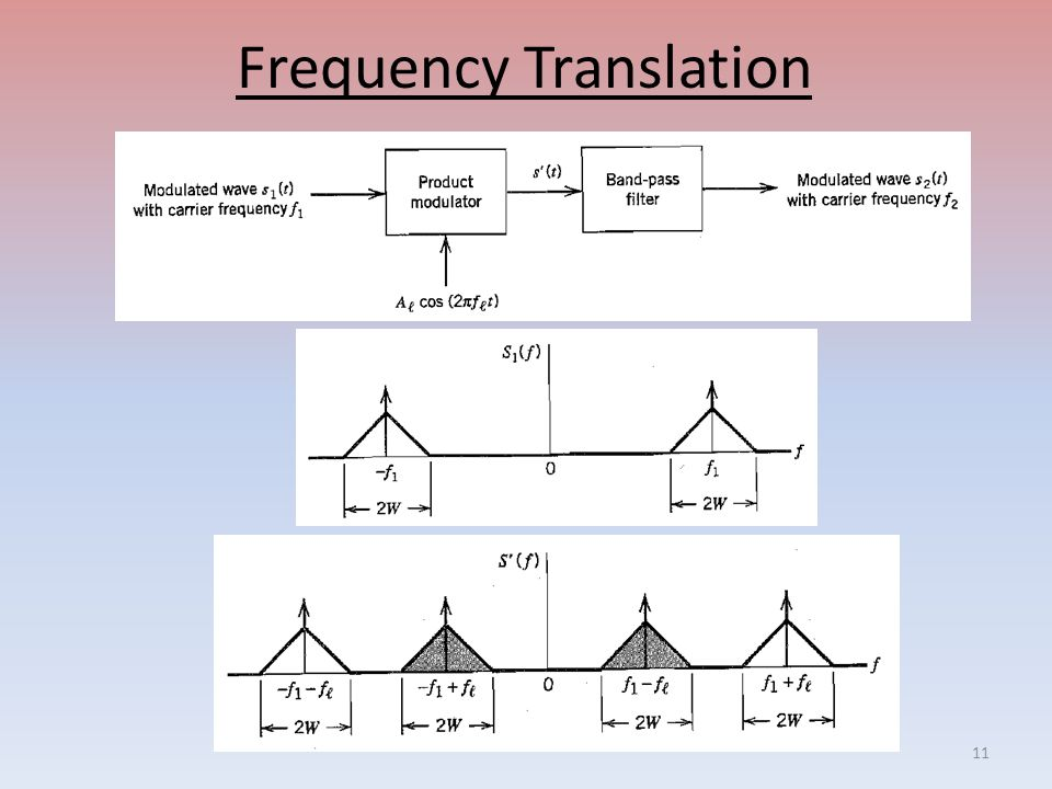 Frequency Translation 11