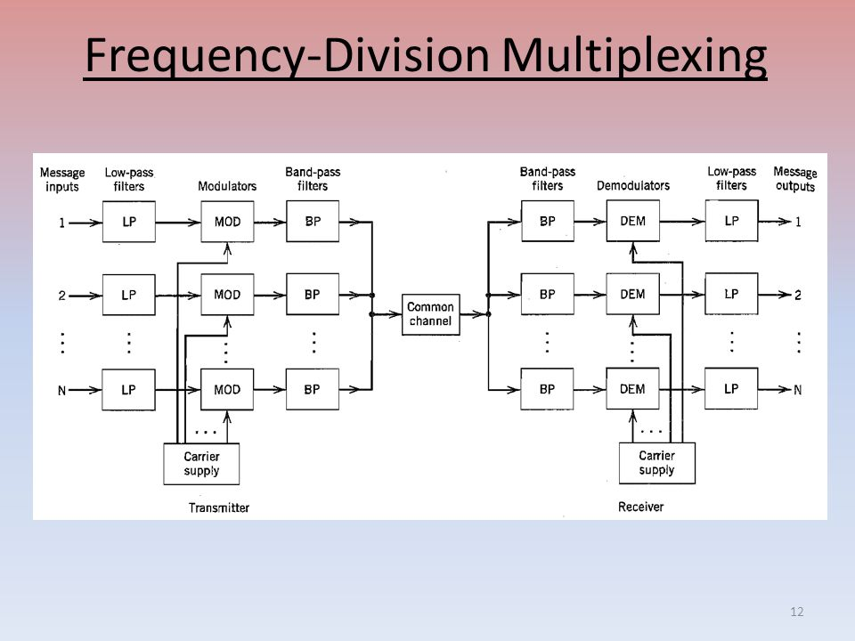 Frequency-Division Multiplexing 12
