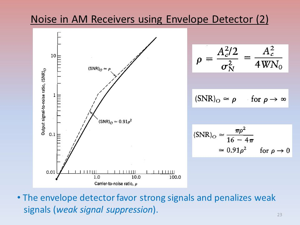 Noise in AM Receivers using Envelope Detector (2) The envelope detector favor strong signals and penalizes weak signals (weak signal suppression).