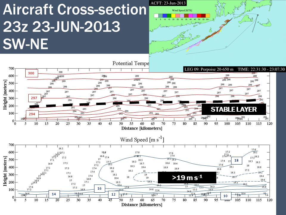 Aircraft Cross-section 23z 23-JUN-2013 SW-NE STABLE LAYER >19 m s -1 300 297 294 18 16 14 12 10