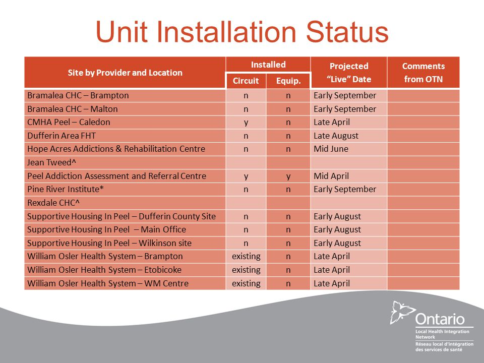 Unit Installation Status Site by Provider and Location Installed Projected Live Date Comments from OTN CircuitEquip.