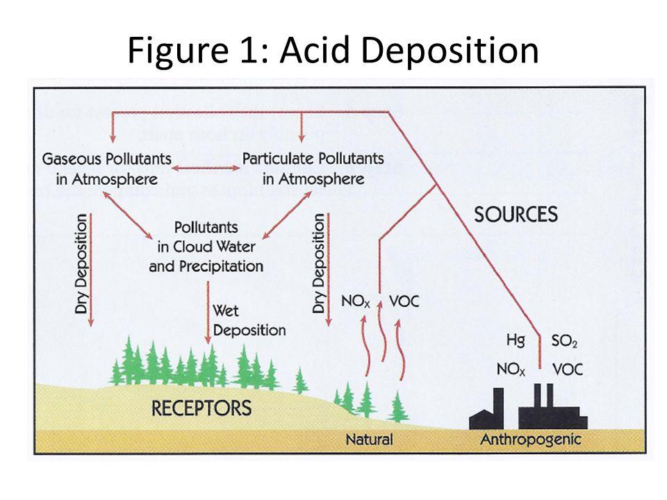 Figure 1: Acid Deposition