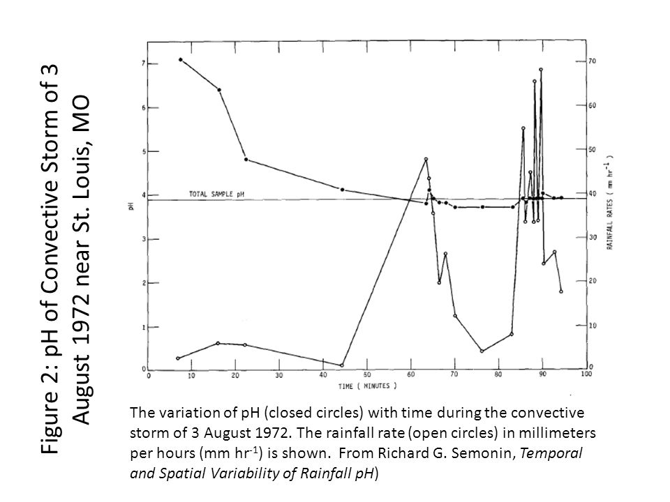 The variation of pH (closed circles) with time during the convective storm of 3 August 1972.