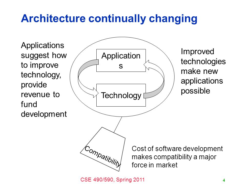 CSE 490/590, Spring 2011 Compatibility Cost of software development makes compatibility a major force in market Architecture continually changing 4 Application s Technology Applications suggest how to improve technology, provide revenue to fund development Improved technologies make new applications possible