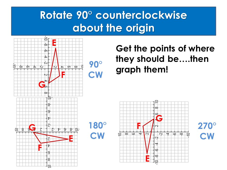 Rotate 90° counterclockwise about the origin E F G Get the points of where they should be….then graph them! E F G 90° CW 180° CW E F G 270° CW