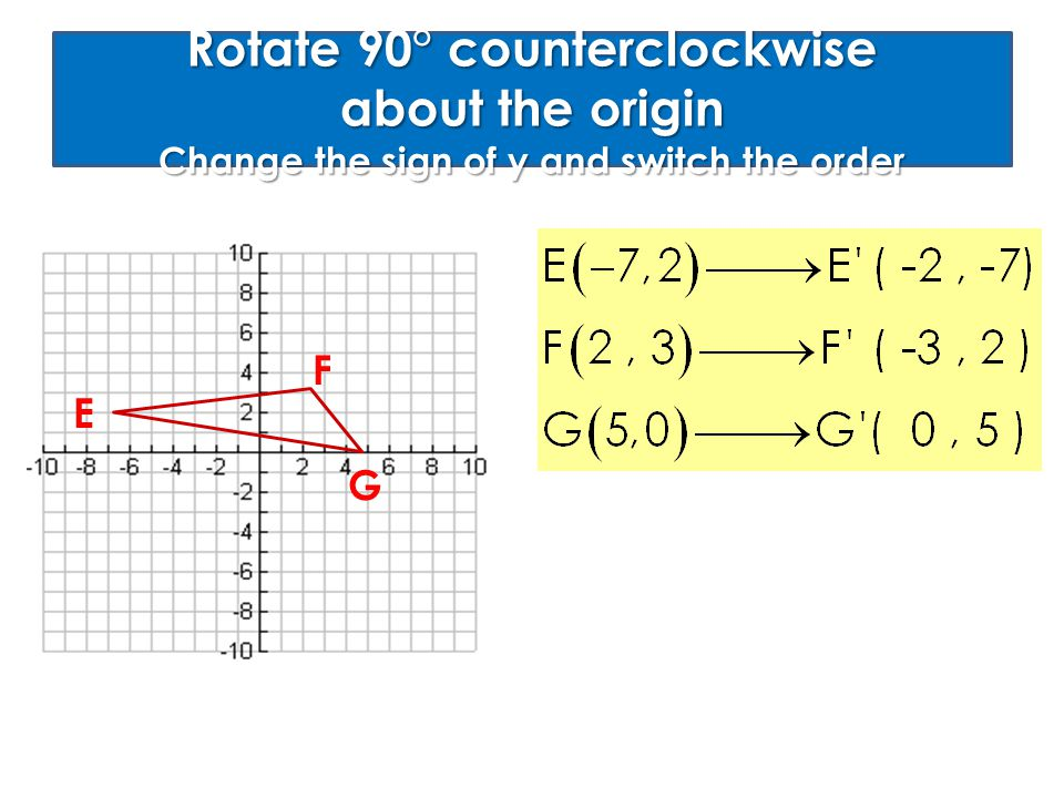 Rotate 90° counterclockwise about the origin Change the sign of y and switch the order E F G
