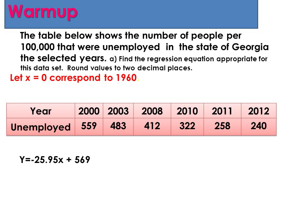 Warmup The table below shows the number of people per 100,000 that were unemployed in the state of Georgia the selected years. a) Find the regression