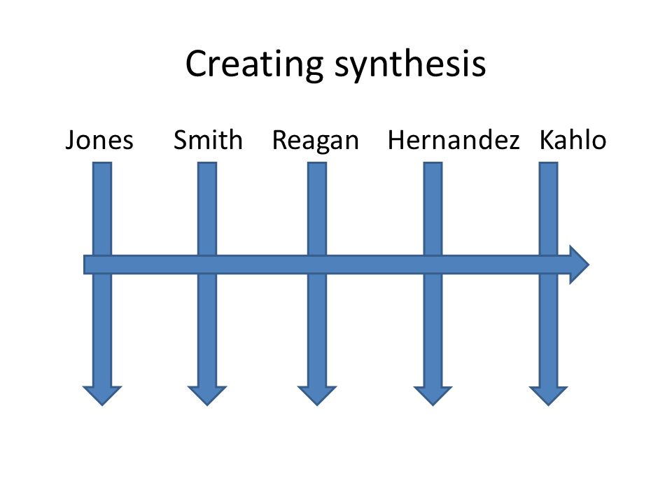 Creating synthesis Jones Smith Reagan Hernandez Kahlo