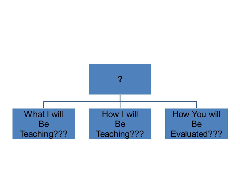 ? What I will Be Teaching??? How I will Be Teaching??? How You will Be Evaluated???