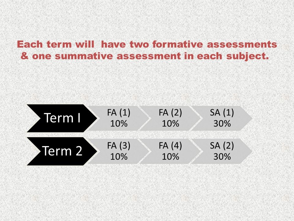 Each term will have two formative assessments & one summative assessment in each subject. Term I FA (1) 10% FA (2) 10% SA (1) 30% Term 2 FA (3) 10% FA