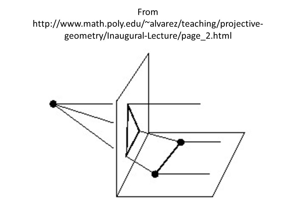 From http://www.math.poly.edu/~alvarez/teaching/projective- geometry/Inaugural-Lecture/page_2.html