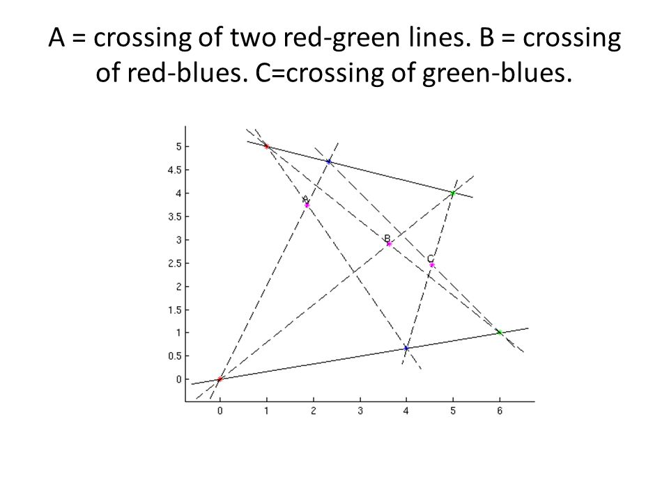 A = crossing of two red-green lines. B = crossing of red-blues. C=crossing of green-blues.