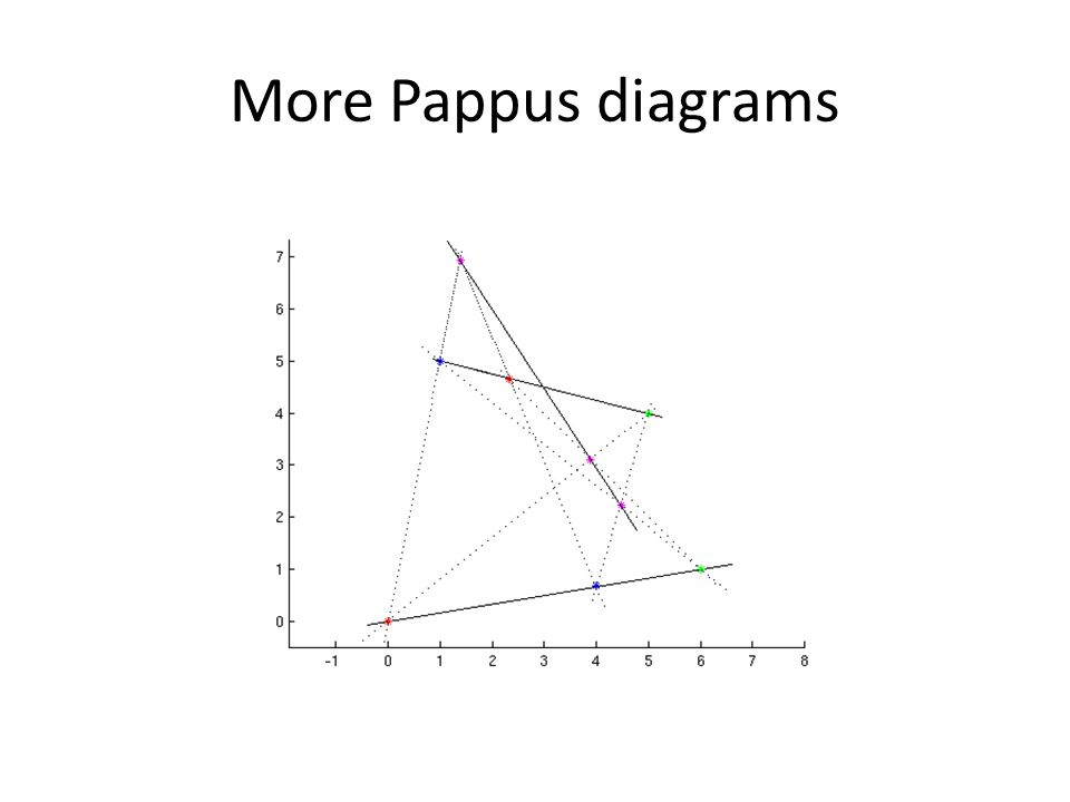 More Pappus diagrams