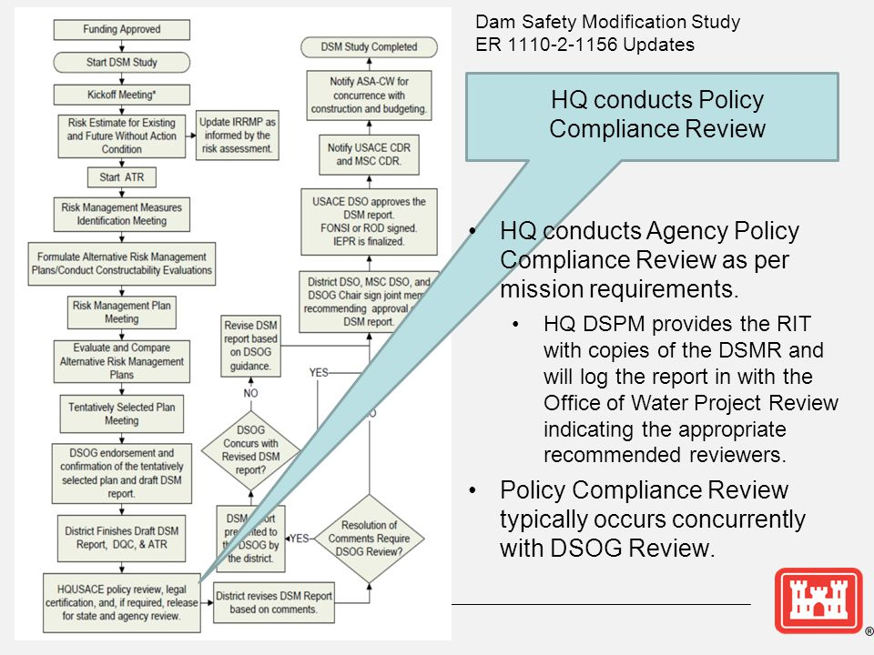 HQ conducts Policy Compliance Review HQ conducts Agency Policy Compliance Review as per mission requirements.